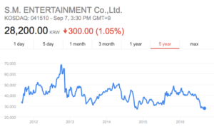 A quick search shows that SM's stock is at the lowest it's been in years.